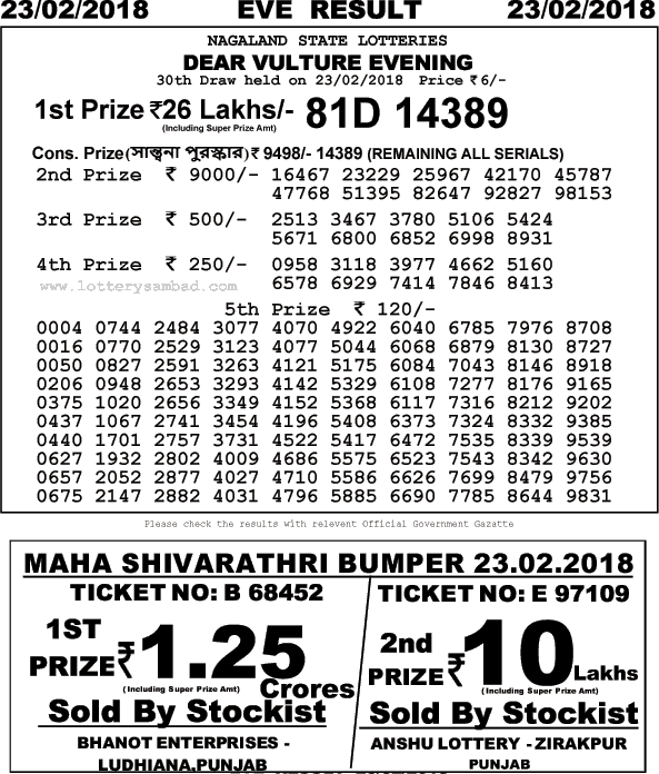 Image result for lottery sambad result